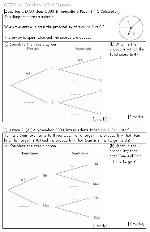 GCSE Exam Questions on Tree Diagrams – a worksheet containing 8 exam ...